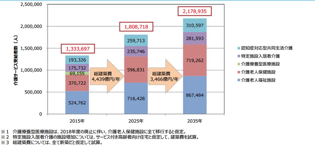介護施設の建設費用
