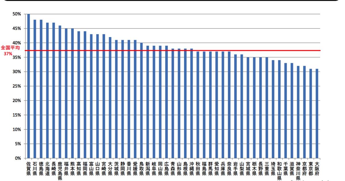 移住系サービス利用割合